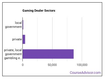 Gaming Dealer Sectors