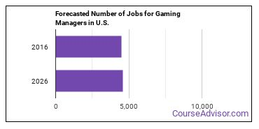 Forecasted Number of Jobs for Gaming Managers in U.S.