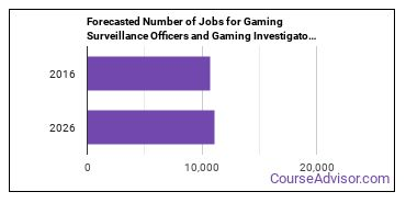 Forecasted Number of Jobs for Gaming Surveillance Officers and Gaming Investigators in U.S.