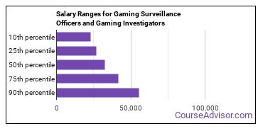 Salary Ranges for Gaming Surveillance Officers and Gaming Investigators