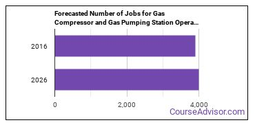 Forecasted Number of Jobs for Gas Compressor and Gas Pumping Station Operators in U.S.