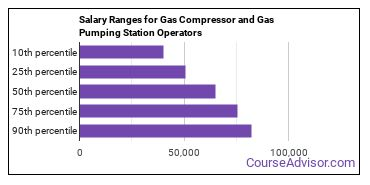 Salary Ranges for Gas Compressor and Gas Pumping Station Operators