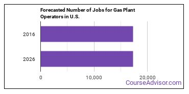 Forecasted Number of Jobs for Gas Plant Operators in U.S.