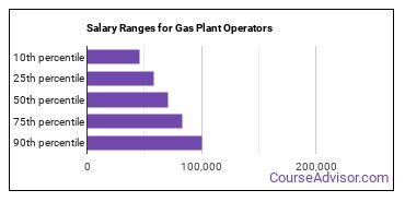 Salary Ranges for Gas Plant Operators