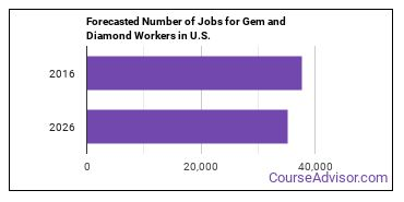 Forecasted Number of Jobs for Gem and Diamond Workers in U.S.