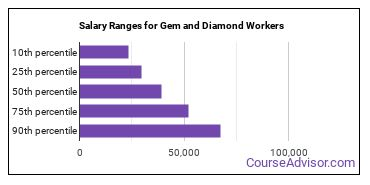 Salary Ranges for Gem and Diamond Workers