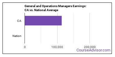 General and Operations Managers Earnings: CA vs. National Average