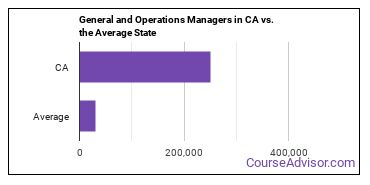 General and Operations Managers in CA vs. the Average State
