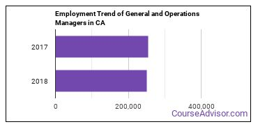 General and Operations Managers in CA Employment Trend