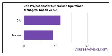 Job Projections for General and Operations Managers: Nation vs. CA