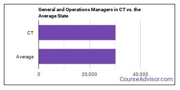 General and Operations Managers in CT vs. the Average State