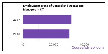 General and Operations Managers in CT Employment Trend