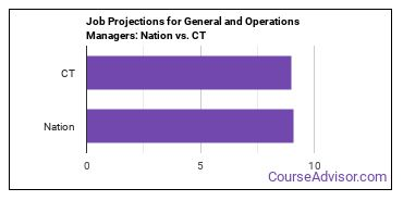 Job Projections for General and Operations Managers: Nation vs. CT