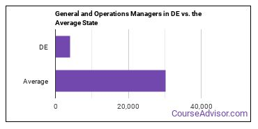 General and Operations Managers in DE vs. the Average State