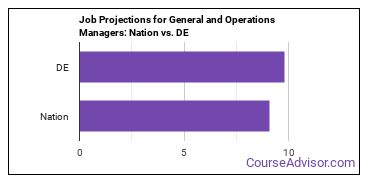 Job Projections for General and Operations Managers: Nation vs. DE