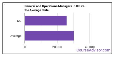 General and Operations Managers in DC vs. the Average State