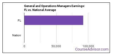 General and Operations Managers Earnings: FL vs. National Average
