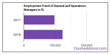 General and Operations Managers in FL Employment Trend