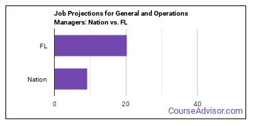 Job Projections for General and Operations Managers: Nation vs. FL