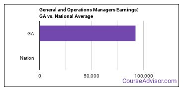 General and Operations Managers Earnings: GA vs. National Average