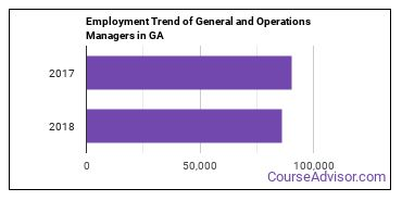 General and Operations Managers in GA Employment Trend