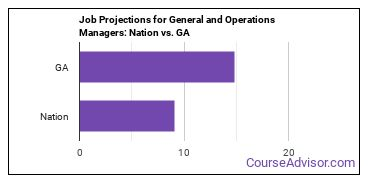Job Projections for General and Operations Managers: Nation vs. GA