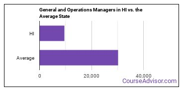 General and Operations Managers in HI vs. the Average State