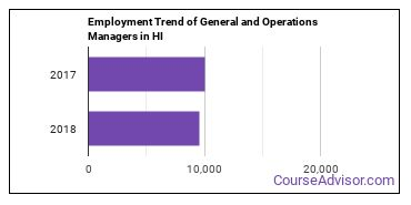 General and Operations Managers in HI Employment Trend