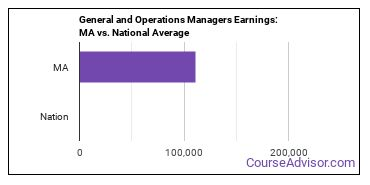 General and Operations Managers Earnings: MA vs. National Average
