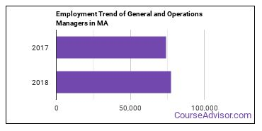 General and Operations Managers in MA Employment Trend