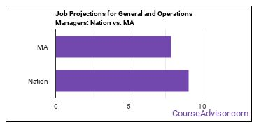 Job Projections for General and Operations Managers: Nation vs. MA
