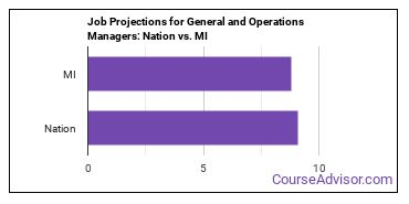 Job Projections for General and Operations Managers: Nation vs. MI