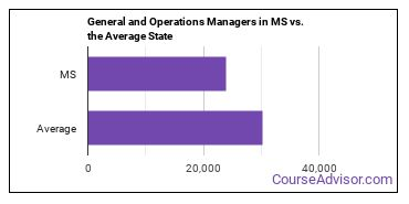 General and Operations Managers in MS vs. the Average State