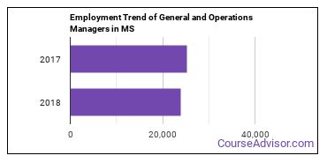 General and Operations Managers in MS Employment Trend