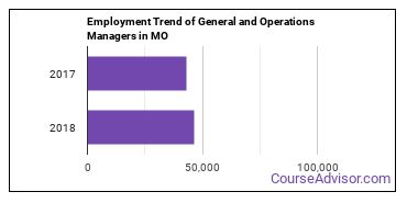 General and Operations Managers in MO Employment Trend