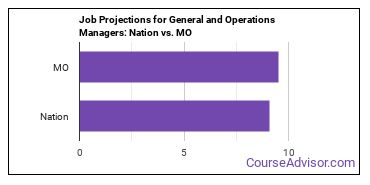 Job Projections for General and Operations Managers: Nation vs. MO
