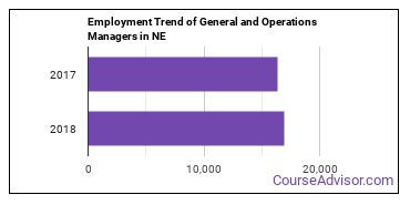 General and Operations Managers in NE Employment Trend