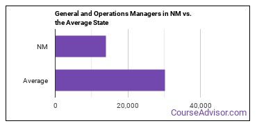 General and Operations Managers in NM vs. the Average State