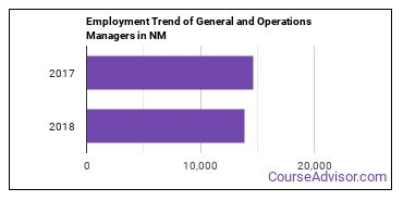 General and Operations Managers in NM Employment Trend