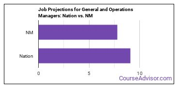 Job Projections for General and Operations Managers: Nation vs. NM