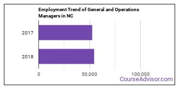 General and Operations Managers in NC Employment Trend
