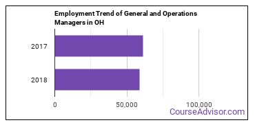 General and Operations Managers in OH Employment Trend