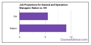 Job Projections for General and Operations Managers: Nation vs. OH