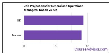 Job Projections for General and Operations Managers: Nation vs. OK