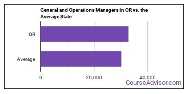 General and Operations Managers in OR vs. the Average State