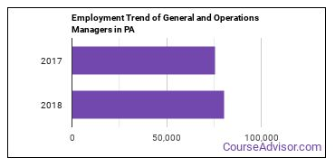 General and Operations Managers in PA Employment Trend