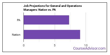 Job Projections for General and Operations Managers: Nation vs. PA