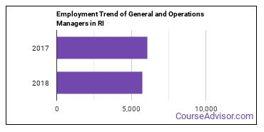 General and Operations Managers in RI Employment Trend