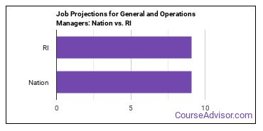 Job Projections for General and Operations Managers: Nation vs. RI