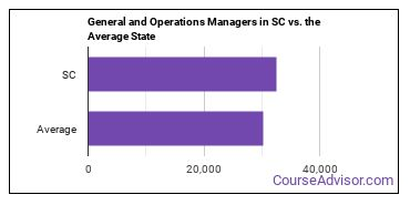 General and Operations Managers in SC vs. the Average State